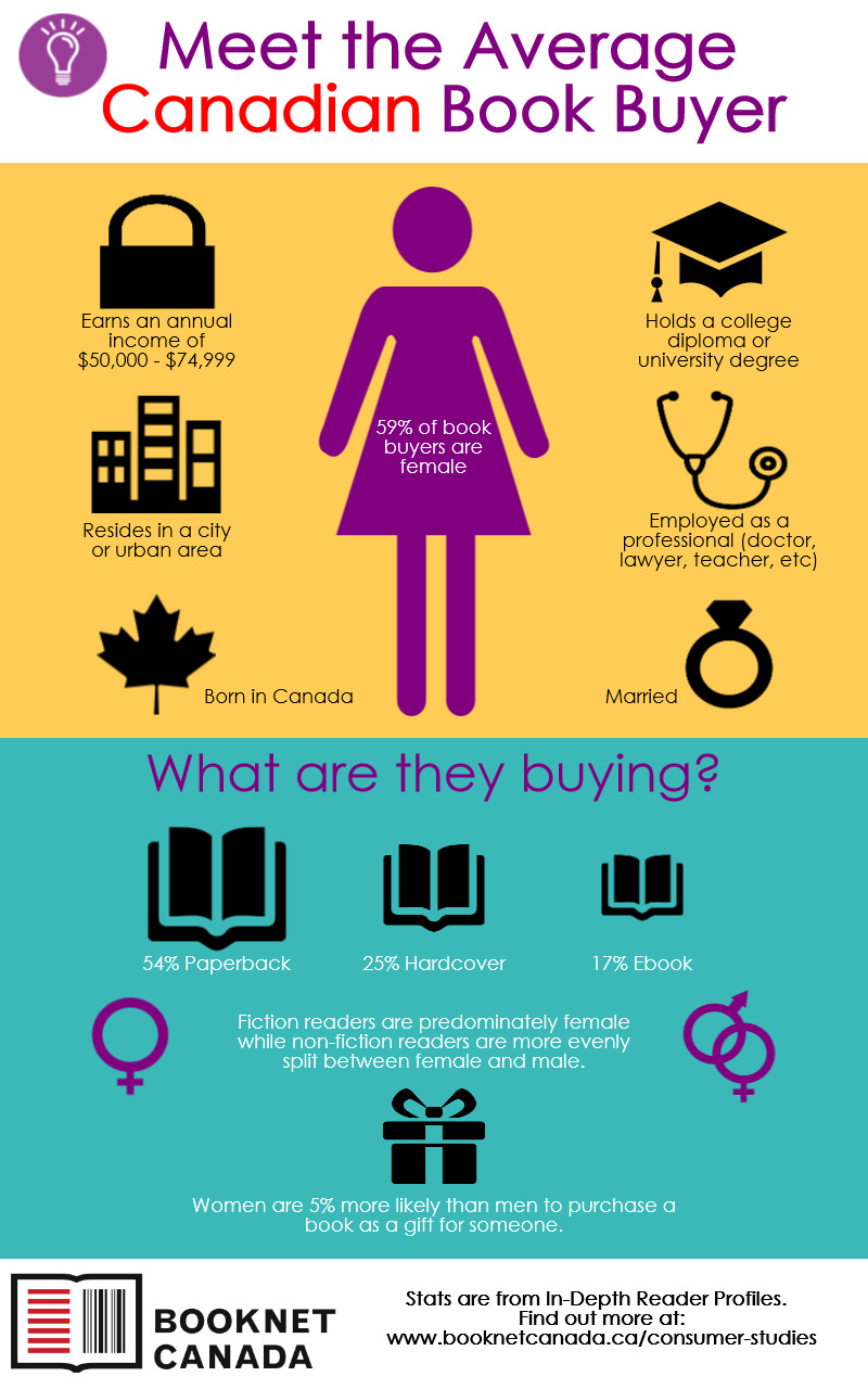 [INFOGRAPHIC] of the Canadian Book Buyer