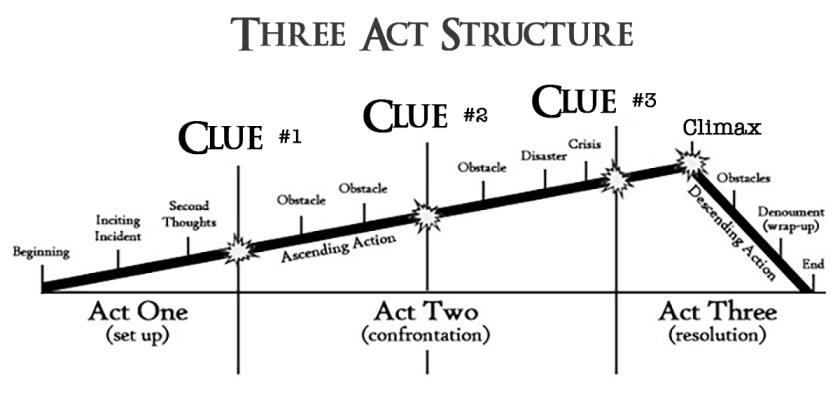 3-act-structure